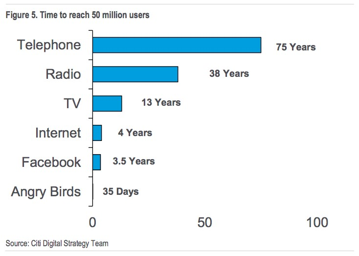 time-to-reach-50-million-users