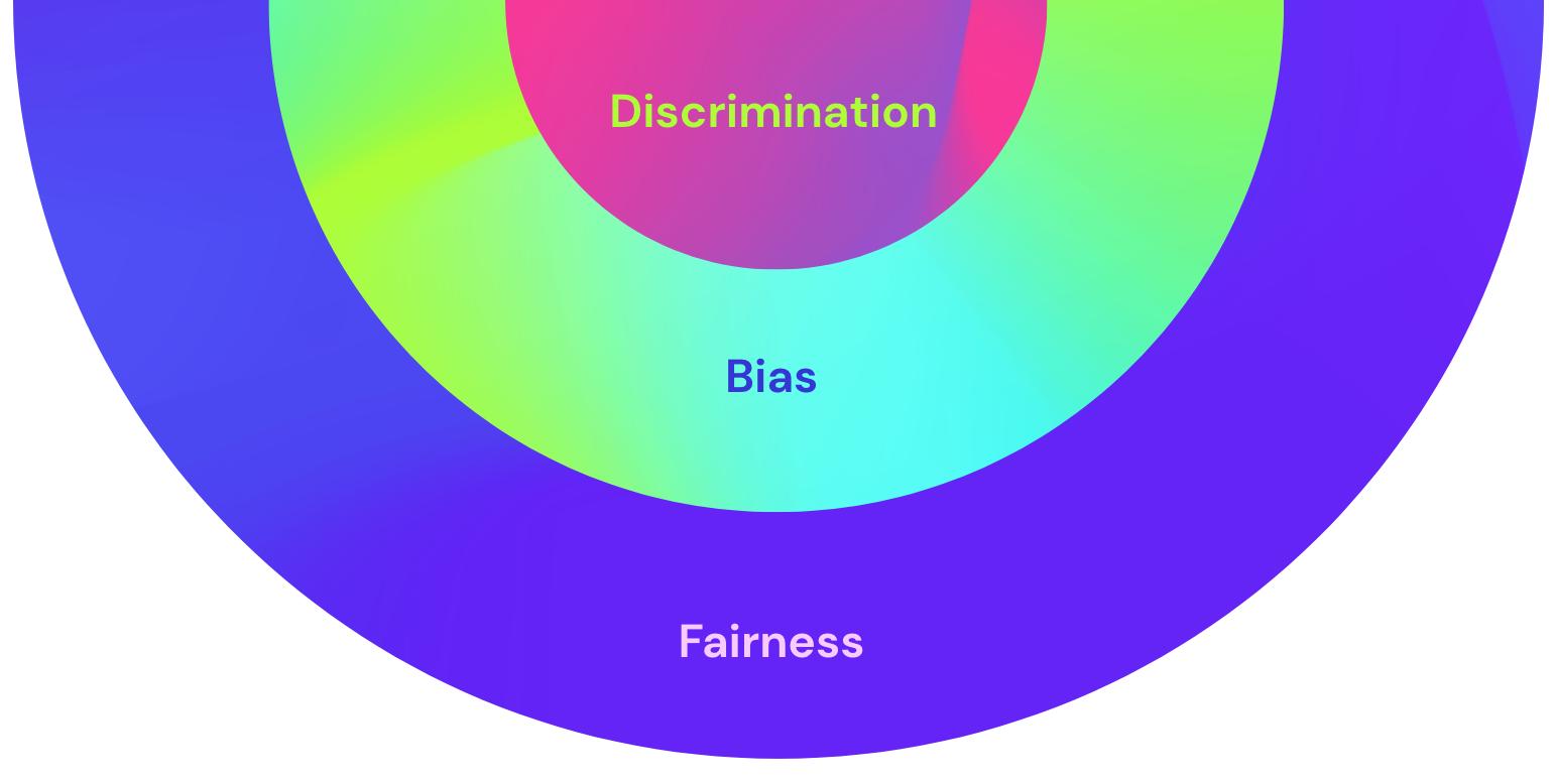 AI bias discrimination fairness